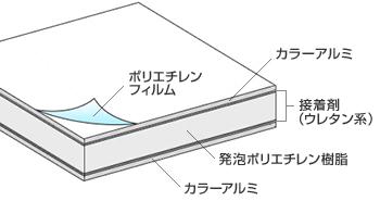 アルミ 樹脂 複合 板